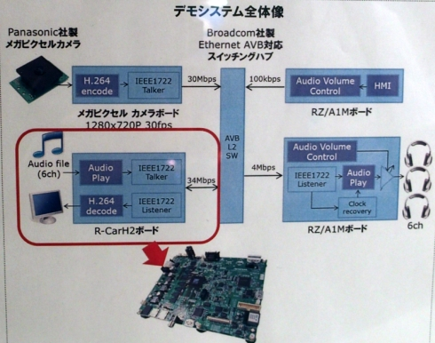 Ethernet AVBのデモの構成