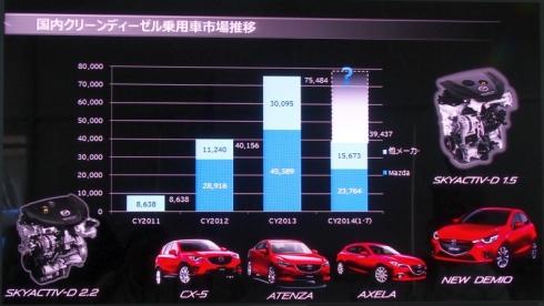 国内クリーンディーゼルエンジン乗用車市場と「SKYACTIV-D 2.2」搭載車の販売台数の推移