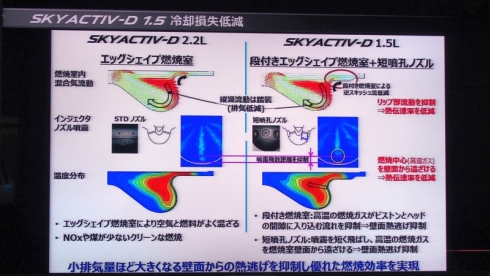 「SKYACTIV-D 1.5」における燃焼室の形状と燃料噴射装置ノズルの変更概要