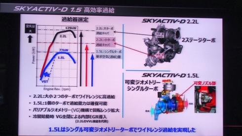 「SKYACTIV-D 1.5」の「可変ジオメトリーシングルターボ」と「SKYACTIV-D 2.2」の「2ステージターボ」の比較(クリックで拡大) 出典:マツダ