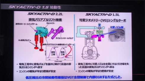 「SKYACTIV-D 1.5」は、「SKYACTIV-D 2.2」で採用した排気可変バルブリフト機構を省き、その機能を可変ジオメトリーシングルターボに担わせている(クリックで拡大) 出典:マツダ