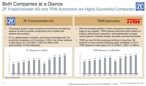 ZFとTRWの売上高推移