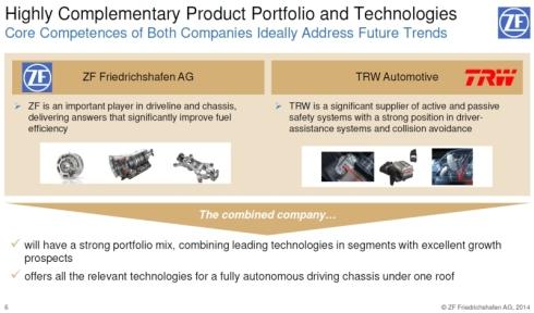 ZFとTRWの事業ポートフォリオ