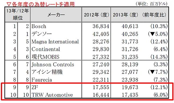 2013年度世界自動車部品売上高ランキング