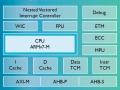 「Cortex-M7」のブロックダイヤグラム