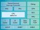 ARMが新プロセッサ「Cortex-M7」を発表、「コネクテッドカーを進化させる」