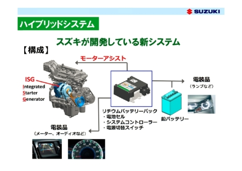 スズキが2014年4月に発表したハイブリッドシステムの概要