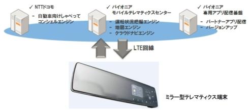 LTE通信モジュールでクラウドを活用するミラー型テレマティクス端末のイメージ