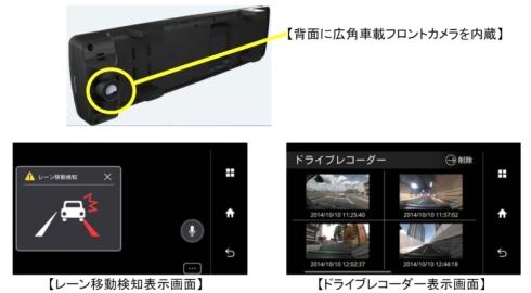 車載カメラの設置位置と運転支援機能やドライブレコーダー機能の表示