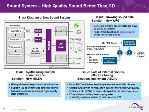 「S6J3200シリーズ」の音声処理回路