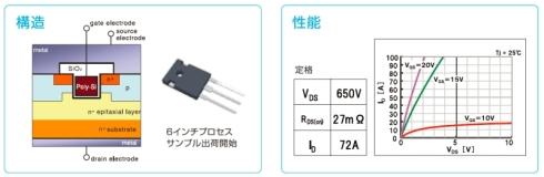 トレンチ型SiC-MOSFETの構造と性能