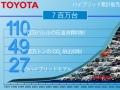 トヨタ自動車のハイブリッド車累計販売台数の推移