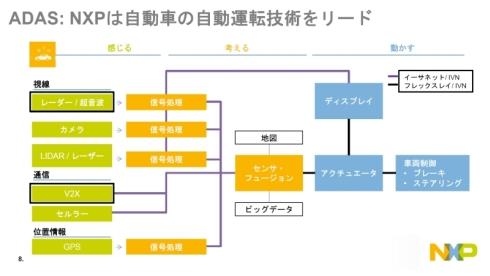 NXPのADAS向けの技術