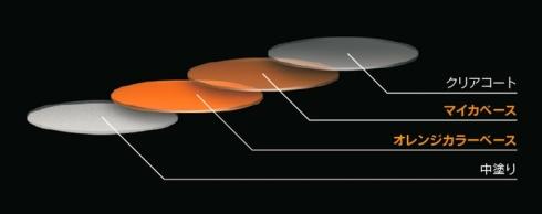 従来の塗装技術を用いた「ラヴァオレンジクリスタルシャイン」は4層構造になっている