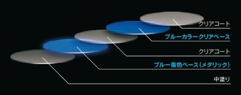 「コントラストレイヤリング」を用いた「ヒートブルー」の塗装構造