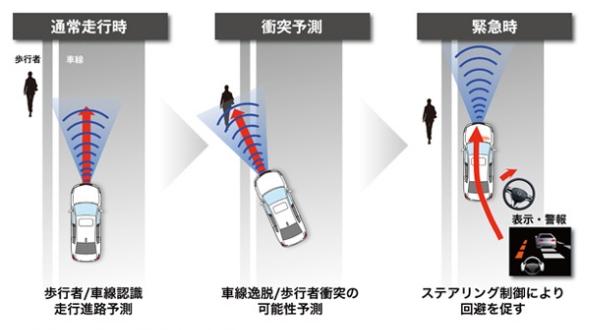 「歩行者事故低減ステアリング」のイメージ