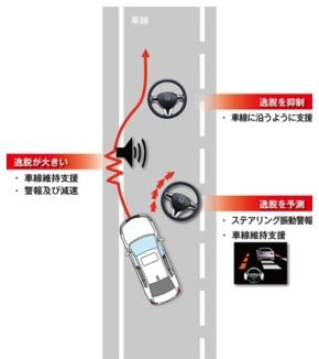 「路外逸脱抑制機能」のイメージ