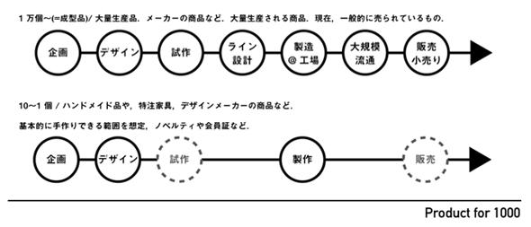 大量生産のモノづくりの流れ(上段)と、手作りによるモノづくりの流れ