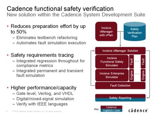 「Incisive vManager」と「Incisive機能安全ソリューション」の組み合わせによりIC設計のISO 26262準拠が容易になる