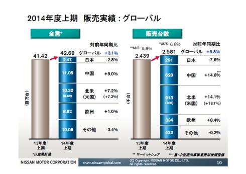 2014年度上期における世界の自動車需要(左)と日産自動車のグローバル販売台数