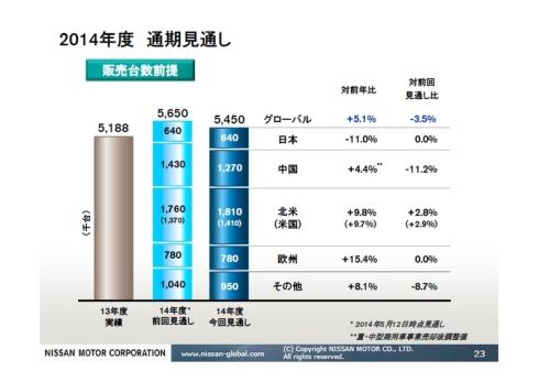 日産自動車のグローバル販売台数の2014年度通期見通し
