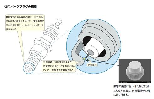 スパークプラグの構造と白金チップを使用する箇所