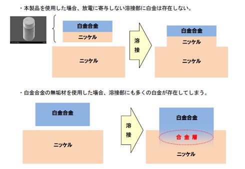 白金合金チップをスパークプラグの外側電極の台座に溶接する際の比較