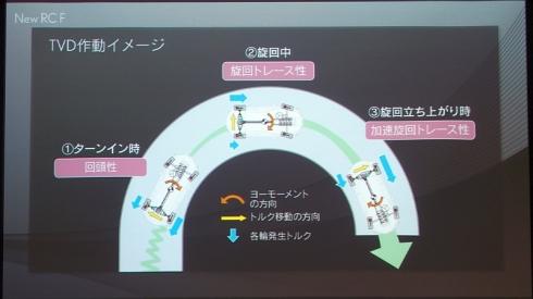 FR車で世界初となる駆動力制御システム「TVD」の動作イメージ