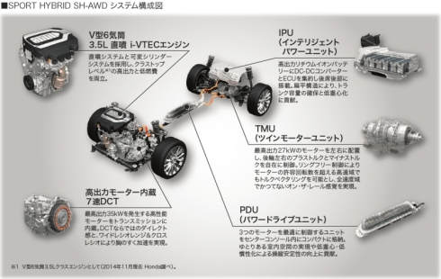 「SH-AWD」の構成
