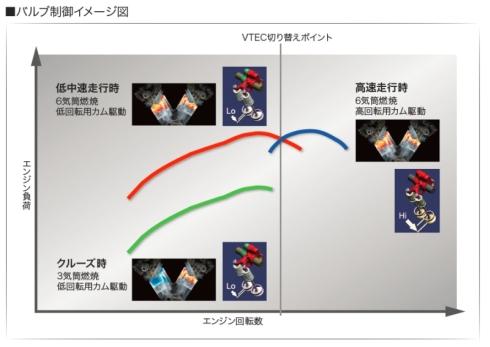 「3ステージVTEC」のバルブ制御イメージ