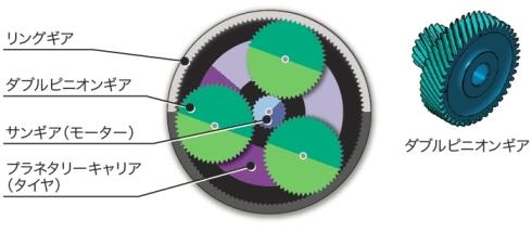 プラネタリー減速機構の構造