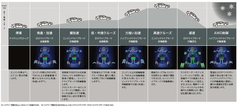「SH-AWD」による走行モードと駆動方式
