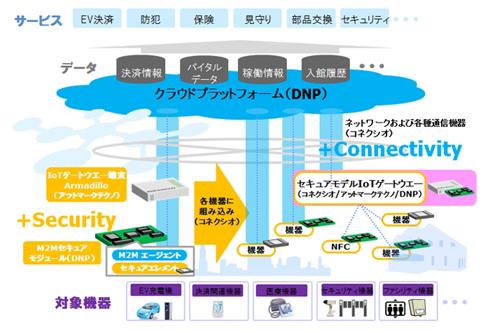 3社連携によるワンストップサービスの概略図