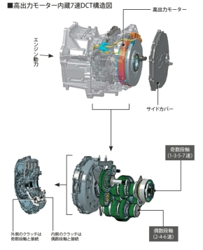 リコールの原因となった「i-DCD」の7速DCTの内部構造