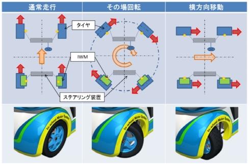 「マルチドライビング・システム」の仕組み