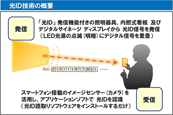 光ID技術の概要