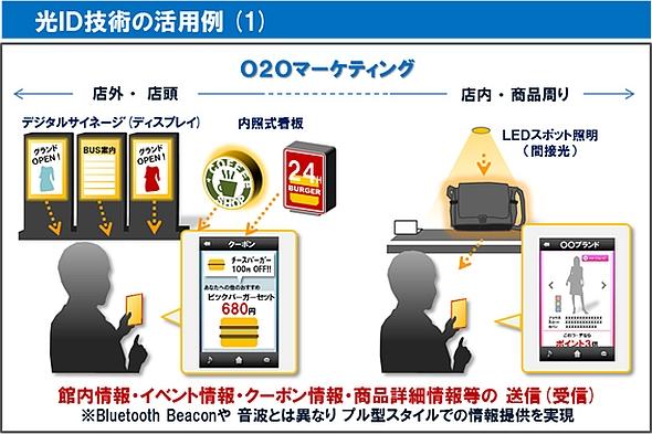 流通業界での光ID技術の活用イメージ