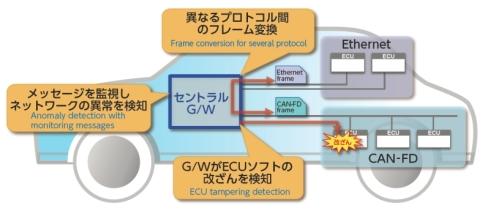 ゲートウェイECUの役割