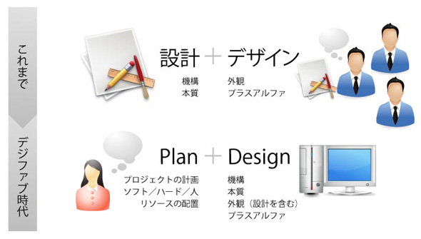 Tips1:「設計」と「デザイン」のこれまでとこれから