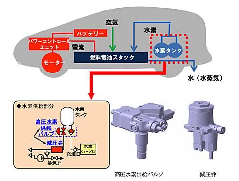 「ミライ」に採用された高圧水素バルブと減圧弁と利用イメージ