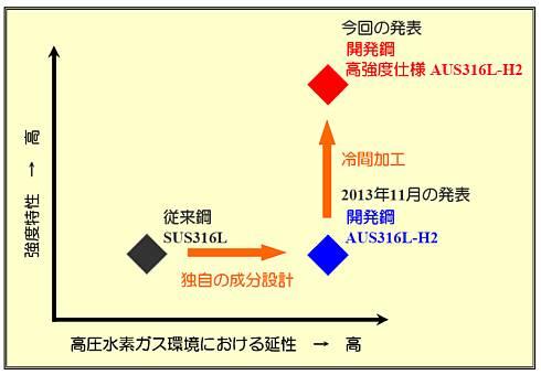 「ミライ」に採用された鋼材「AUS316L-H2」の特性