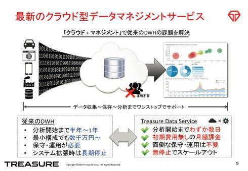 「トレジャーデータサービス」の特徴