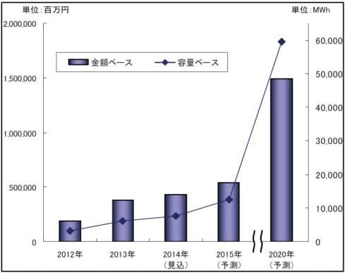 車載電池の世界市場規模推移と予測