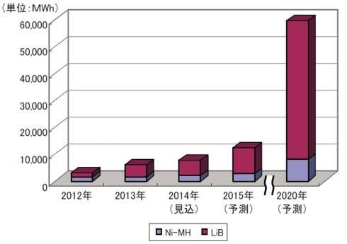 ニッケル水素電池とリチウムイオン電池に分けた市場規模推移と予測