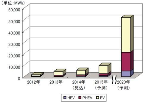 車載リチウムイオン電池の搭載車種ごとの市場規模推移と予測