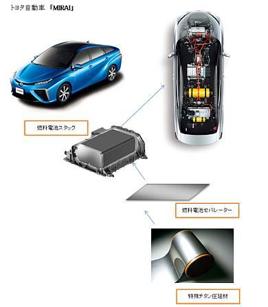 「ミライ」の燃料電池スタックのセパレータに採用された特殊チタン圧延材