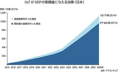 日本における、IoTがGDPの累積値に与える効果