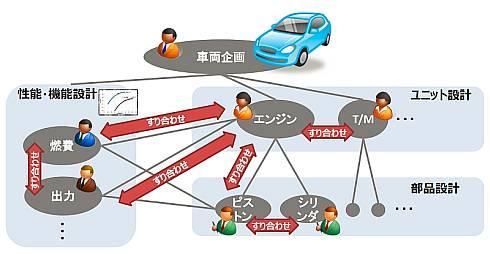 自動車のような大規模開発案件では複数チームの間ですり合わせが必要になる。「iQUAVIS」バージョン3.0では、このすり合わせをスムーズに行える機能を実装した