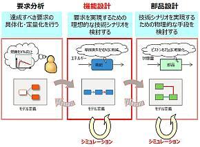 構想設計における「要求分析」、「機能設計」、「部品設計」と各段階におけるモデリングやシミュレーションのイメージ