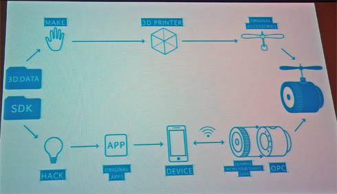 OLYMPUS AIR A01が実現するHackとMake